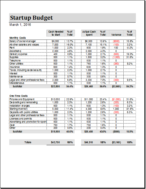 Business Start Up Budget Sheet for EXCEL & Calc | Document Hub