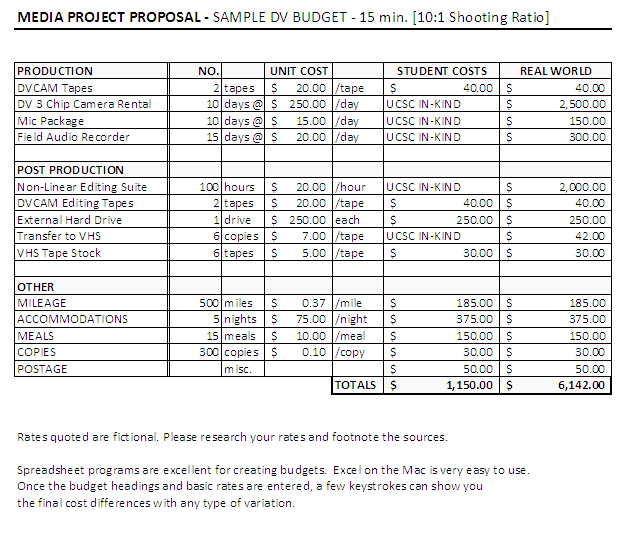 You can download our Free Film Budget Template to plan your short