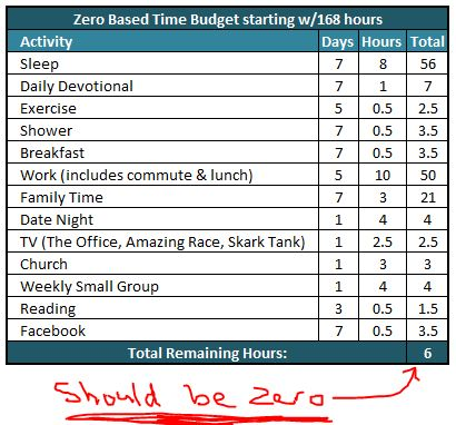 The Power of Zero Based Time Budgeting