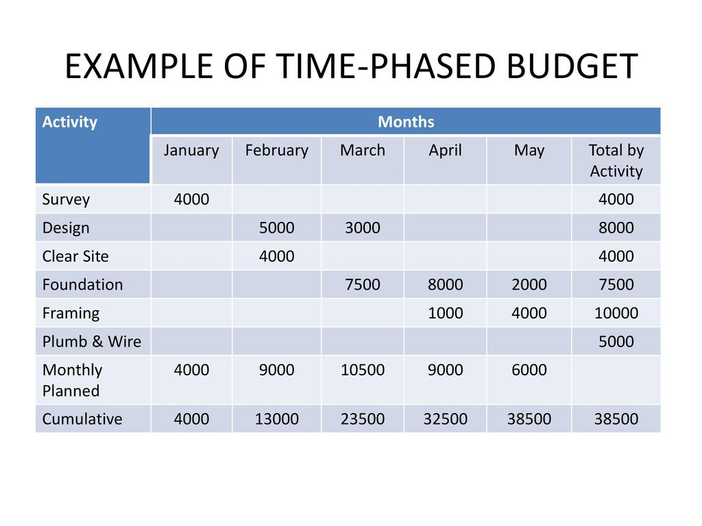 002 Plans Sample Time Phased Task Report Budget Excellent Template