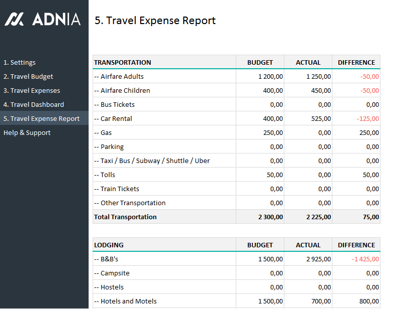 Travel Budget Planning Template | Adnia Solutions