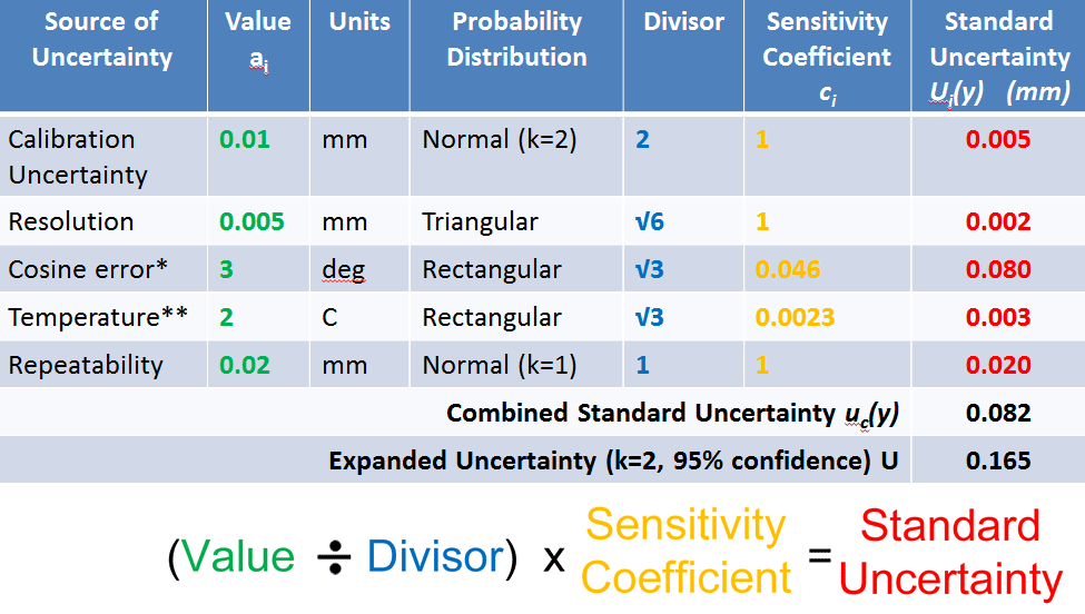 The Measurement Uncertainty Approach to Measurement Systems