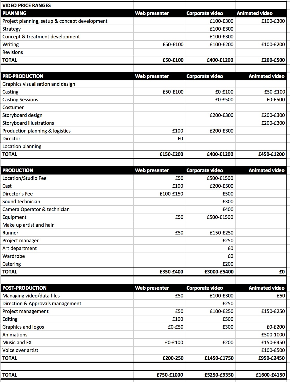 Video Production Price Range Table Budget Template Yelom