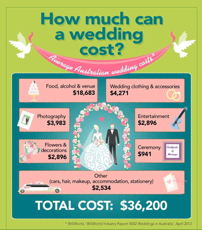 Spending The Average Wedding Budget | Setting A Budget & Finance