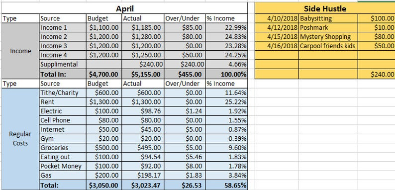 Budget Template Zero Based Budget Excel Download | Etsy
